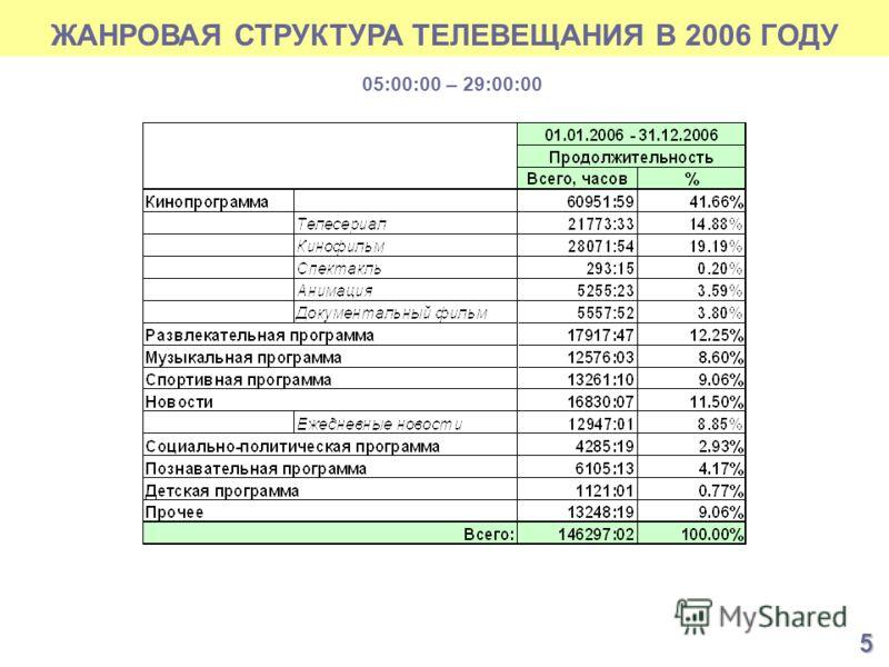 ЖАНРОВАЯ СТРУКТУРА ТЕЛЕВЕЩАНИЯ В 2006 ГОДУ 05:00:00 – 29:00:00 5