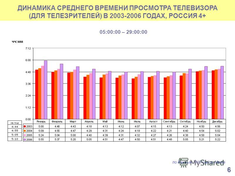 ДИНАМИКА СРЕДНЕГО ВРЕМЕНИ ПРОСМОТРА ТЕЛЕВИЗОРА (ДЛЯ ТЕЛЕЗРИТЕЛЕЙ) В 2003-2006 ГОДАХ, РОССИЯ 4+ по данным TNS Gallup Media 05:00:00 – 29:00:00 6