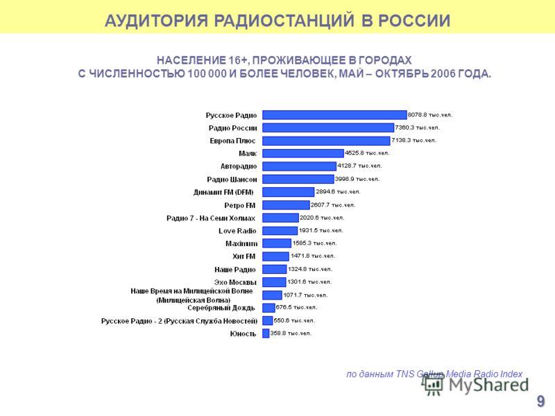 АУДИТОРИЯ РАДИОСТАНЦИЙ В РОССИИ по данным TNS Gallup Media Radio Index НАСЕЛЕНИЕ 16+, ПРОЖИВАЮЩЕЕ В ГОРОДАХ С ЧИСЛЕННОСТЬЮ 100 000 И БОЛЕЕ ЧЕЛОВЕК, МАЙ – ОКТЯБРЬ 2006 ГОДА. 9