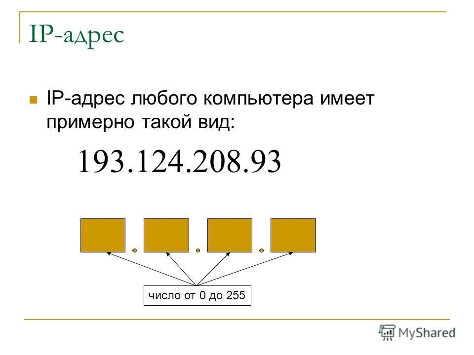IP-адрес IP-адрес любого компьютера имеет примерно такой вид: 193.124.208.93 число от 0 до 255