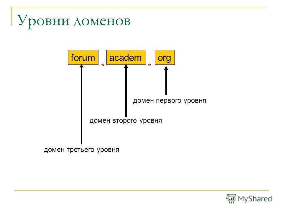Уровни доменов forumacademorg домен первого уровня домен второго уровня домен третьего уровня