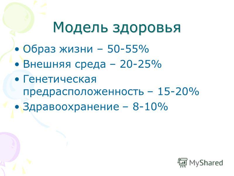 Модель здоровья Образ жизни – 50-55% Внешняя среда – 20-25% Генетическая предрасположенность – 15-20% Здравоохранение – 8-10%