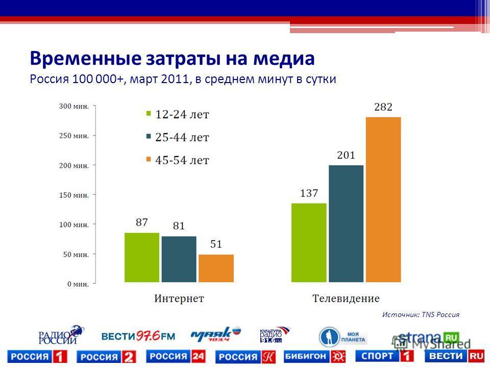 Временные затраты на медиа Россия 100 000+, март 2011, в среднем минут в сутки Источник: TNS Россия