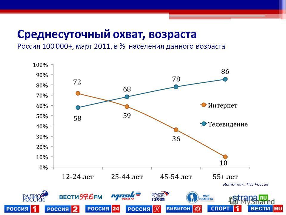 Среднесуточный охват, возраста Россия 100 000+, март 2011, в % населения данного возраста Источник: TNS Россия