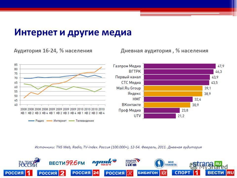 Интернет и другие медиа Источники: TNS Web, Radio, TV-index. Россия (100.000+), 12-54. Февраль, 2011. Дневная аудитория Аудитория 16-24, % населения Дневная аудитория, % населения