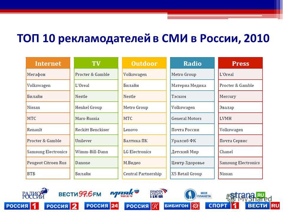 ТОП 10 рекламодателей в СМИ в России, 2010