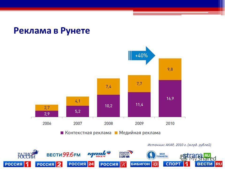 Реклама в Рунете Источник: АКАР, 2010 г. (млрд. рублей)