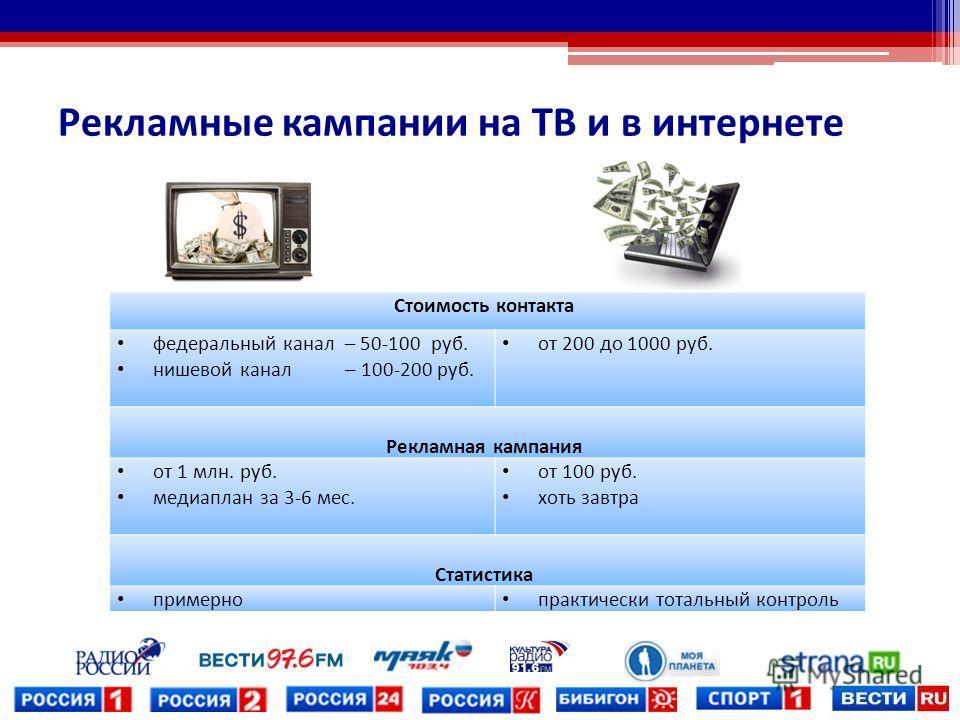 Рекламные кампании на ТВ и в интернете Стоимость контакта федеральный канал – 50-100 руб. нишевой канал – 100-200 руб. от 200 до 1000 руб. Рекламная кампания от 1 млн. руб. медиаплан за 3-6 мес. от 100 руб. хоть завтра Статистика примерно практически