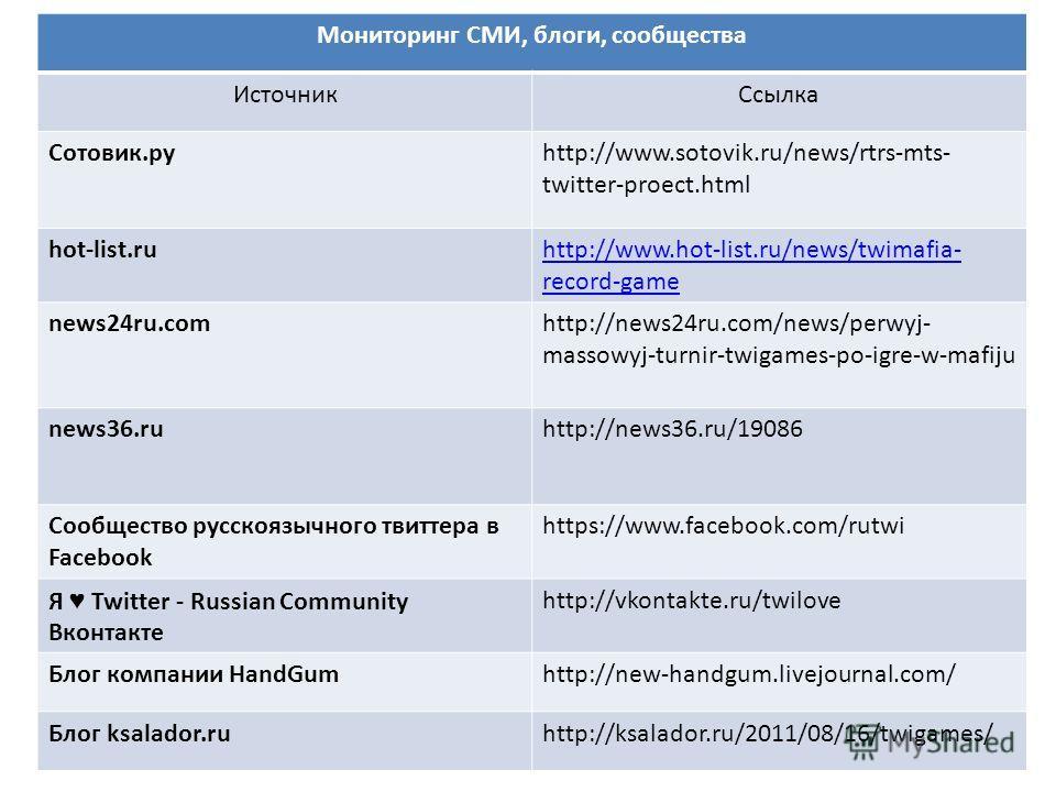 Мониторинг СМИ, блоги, сообщества ИсточникСсылка Сотовик.руhttp://www.sotovik.ru/news/rtrs-mts- twitter-proect.html hot-list.ruhttp://www.hot-list.ru/news/twimafia- record-game news24ru.comhttp://news24ru.com/news/perwyj- massowyj-turnir-twigames-po-