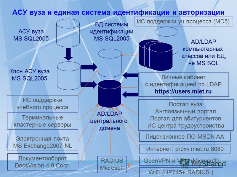 АСУ вуза и единая система идентификации и авторизации АСУ вуза MS SQL2005 Клон АСУ вуза MS SQL2005 БД системы идентификации MS SQL2005 AD/LDAP центрального домена Личный кабинет c идентификацией по LDAP https://users.miet.ru AD/LDAP компьютерных клас