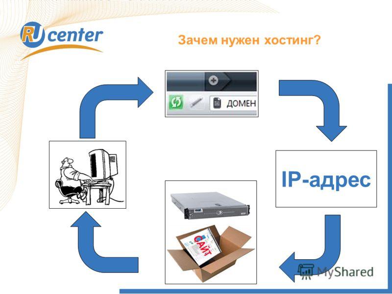 IP-адрес Зачем нужен хостинг?