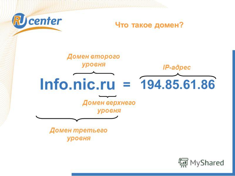 Info.nic.ru Домен верхнего уровня 194.85.61.86= IP-адрес Домен второго уровня Домен третьего уровня Что такое домен?