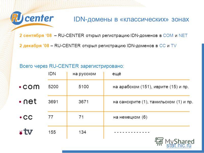 2 сентября 08 – RU-CENTER открыл регистрацию IDN-доменов в COM и NET 2 декабря 08 – RU-CENTER открыл регистрацию IDN-доменов в CС и TV Всего через RU-CENTER зарегистрировано: IDN-домены в «классических» зонах stat.nic.ru IDN на русском ещё 5200 5100
