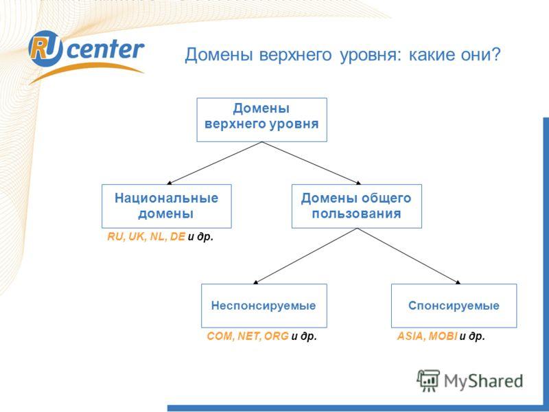 Как работает домен TEL? Домены верхнего уровня Национальные домены Домены общего пользования RU, UK, NL, DE и др. НеспонсируемыеСпонсируемые COM, NET, ORG и др.ASIA, MOBI и др. Домены верхнего уровня: какие они?