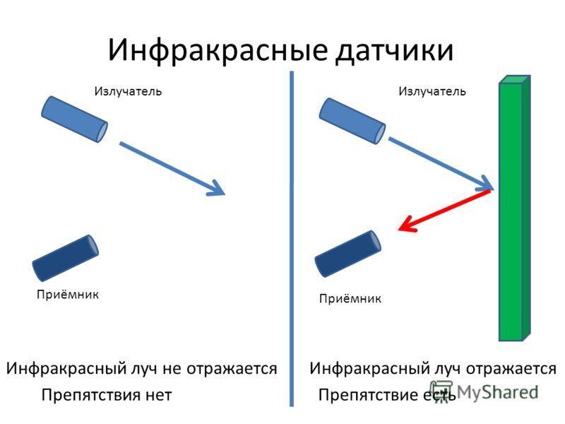 Инфракрасные датчики Препятствие есть Инфракрасный луч отражается Препятствия нет Инфракрасный луч не отражается Приёмник Излучатель