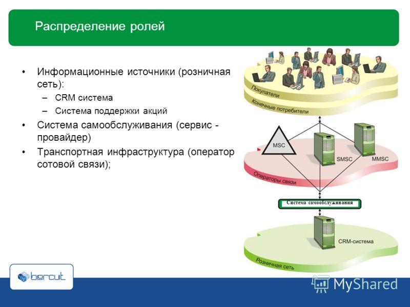 Распределение ролей Информационные источники (розничная сеть): –CRM система –Система поддержки акций Система самообслуживания (сервис - провайдер) Транспортная инфраструктура (оператор сотовой связи); Система самообслуживания