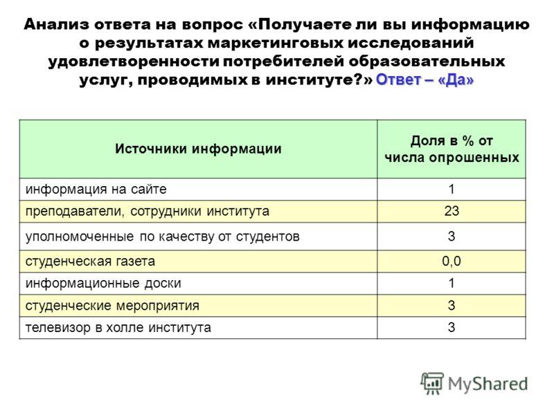 Ответ – «Да» Анализ ответа на вопрос «Получаете ли вы информацию о результатах маркетинговых исследований удовлетворенности потребителей образовательных услуг, проводимых в институте?» Ответ – «Да» Источники информации Доля в % от числа опрошенных ин