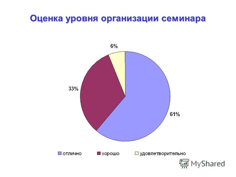 Оценка уровня организации семинара