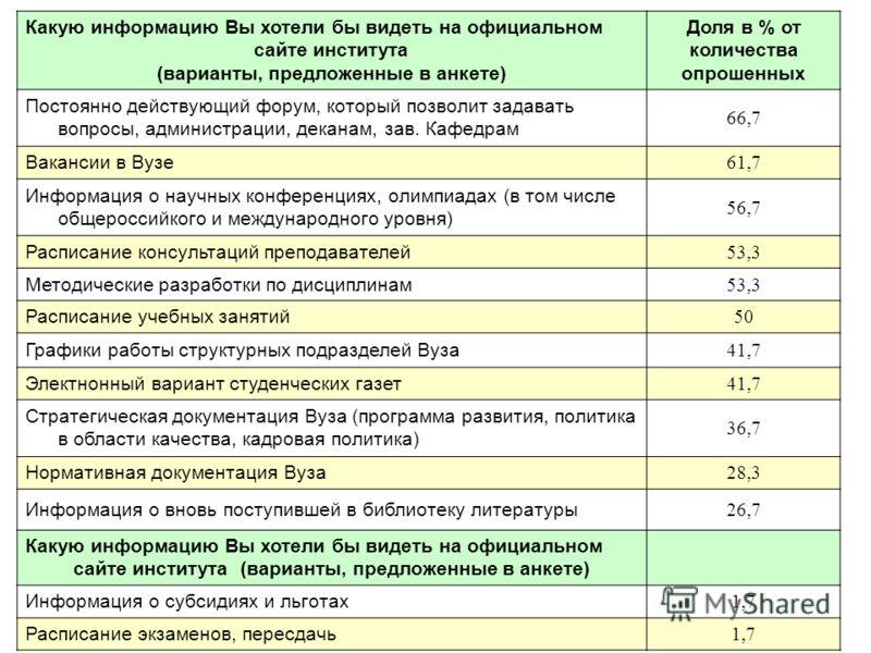 Какую информацию Вы хотели бы видеть на официальном сайте института (варианты, предложенные в анкете) Доля в % от количества опрошенных Постоянно действующий форум, который позволит задавать вопросы, администрации, деканам, зав. Кафедрам 66,7 Ваканси