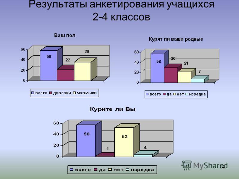 14 Результаты анкетирования учащихся 2-4 классов