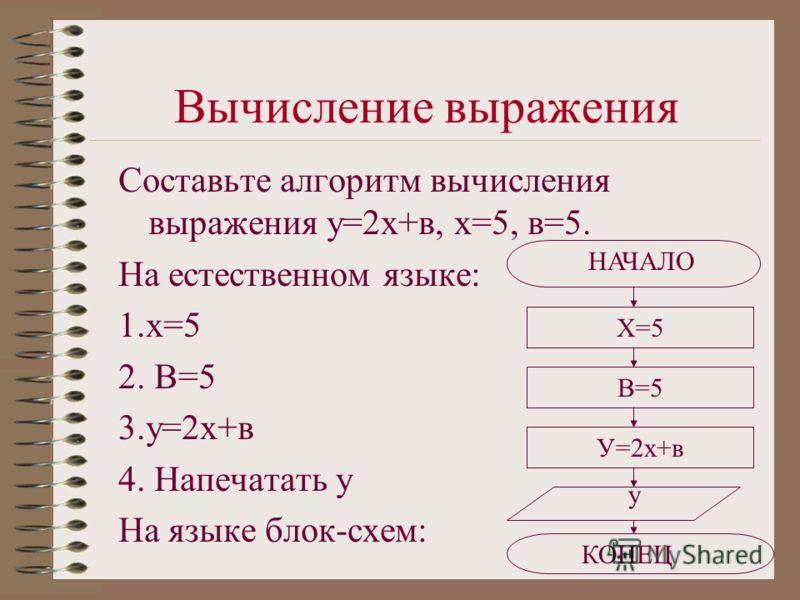 Вычисление выражения Составьте алгоритм вычисления выражения у=2х+в, х=5, в=5. На естественном языке: 1.х=5 2. В=5 3.у=2х+в 4. Напечатать у На языке блок-схем: Х=5 В=5 У=2х+в у КОНЕЦ НАЧАЛО