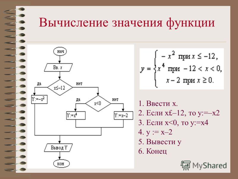 Вычисление значения функции 1. Ввести x. 2. Если x£–12, то y:=–x2 3. Если x
