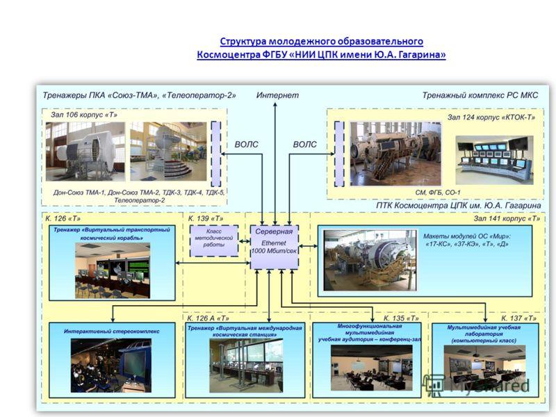 9 Структура молодежного образовательного Космоцентра ФГБУ «НИИ ЦПК имени Ю.А. Гагарина»