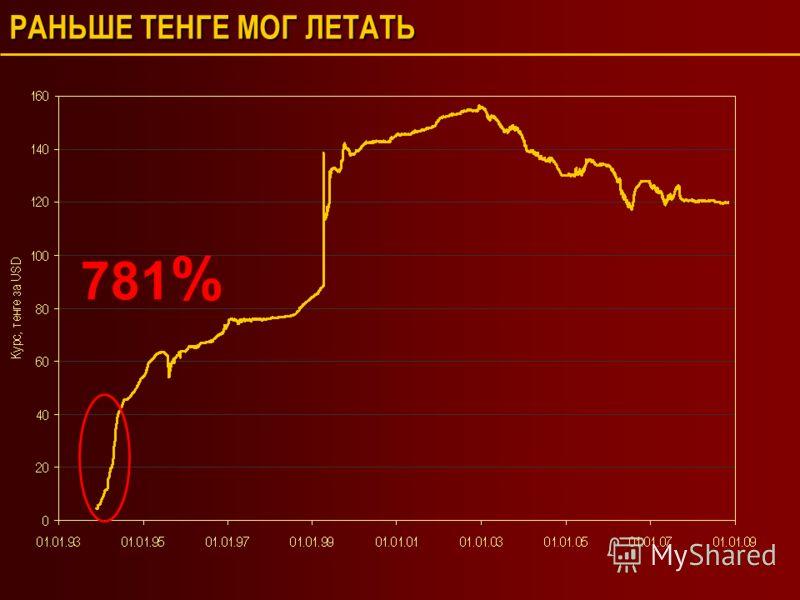 РАНЬШЕ ТЕНГЕ МОГ ЛЕТАТЬ 781 %