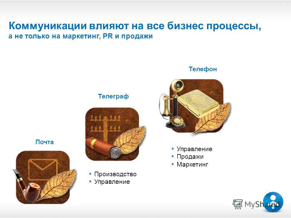 22 Коммуникации влияют на все бизнес процессы, а не только на маркетинг, PR и продажи Почта Телеграф Телефон Производство Управление Продажи Маркетинг