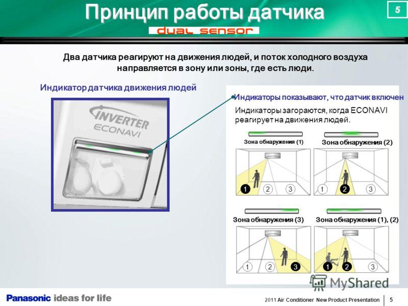 2011 Air Conditioner New Product Presentation 5 5 12 3 12 312 33 1 2 Принцип работы датчика Два датчика реагируют на движения людей, и поток холодного воздуха направляется в зону или зоны, где есть люди. Индикаторы показывают, что датчик включен Зона