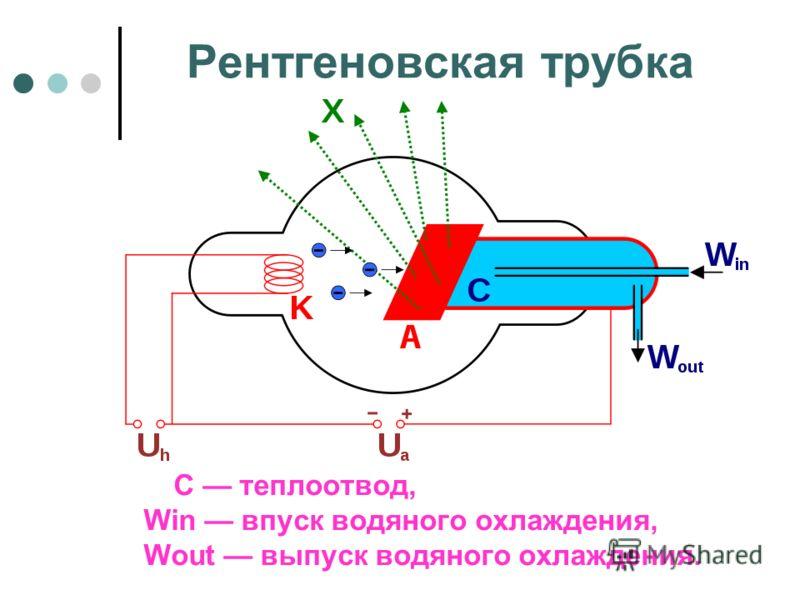 Рентгеновская трубка С теплоотвод, Win впуск водяного охлаждения, Wout выпуск водяного охлаждения.