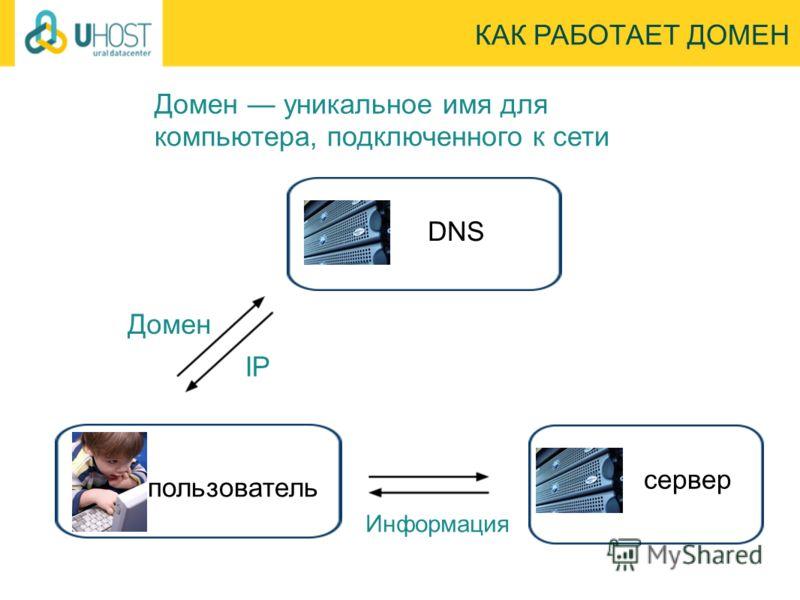 КАК РАБОТАЕТ ДОМЕН Информация пользователь DNS сервер Домен IP Домен уникальное имя для компьютера, подключенного к сети