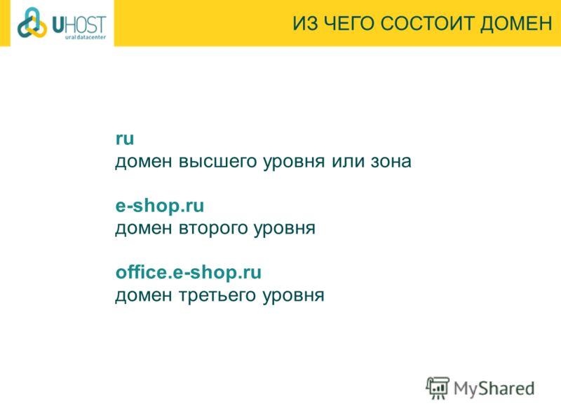 ru домен высшего уровня или зона e-shop.ru домен второго уровня office.e-shop.ru домен третьего уровня ИЗ ЧЕГО СОСТОИТ ДОМЕН