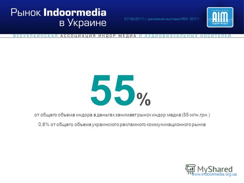 0,8% от общего объема украинского рекламного коммуникационного рынка 55 % от общего объема индора в деньгах занимает рынок индор медиа (55 млн.грн.)