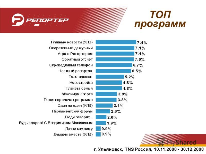ТОП программ г. Ульяновск, TNS Россия, 10.11.2008 - 30.12.2008