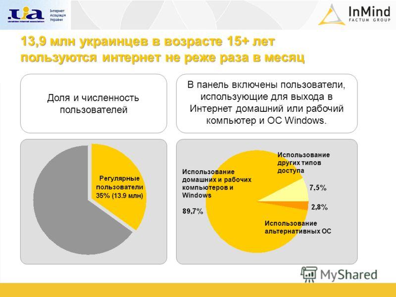 13,9 млн украинцев в возрасте 15+ лет пользуются интернет не реже раза в месяц Доля и численность пользователей В панель включены пользователи, использующие для выхода в Интернет домашний или рабочий компьютер и ОС Windows. Использование альтернативн