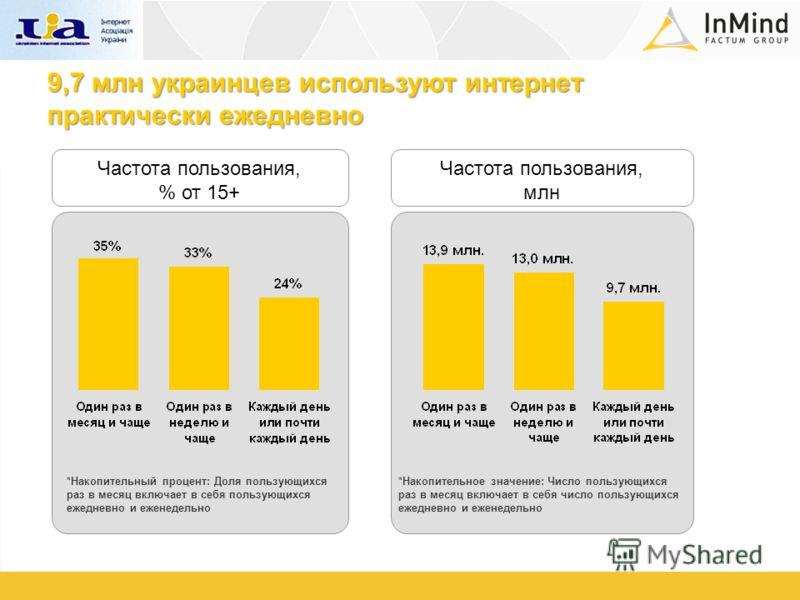 9,7 млн украинцев используют интернет практически ежедневно Частота пользования, % от 15+ Частота пользования, млн *Накопительный процент: Доля пользующихся раз в месяц включает в себя пользующихся ежедневно и еженедельно *Накопительное значение: Чис