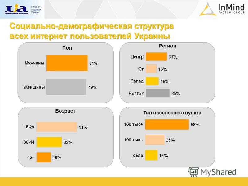 Пол Тип населенного пункта Регион Возраст Социально-демографическая структура всех интернет пользователей Украины