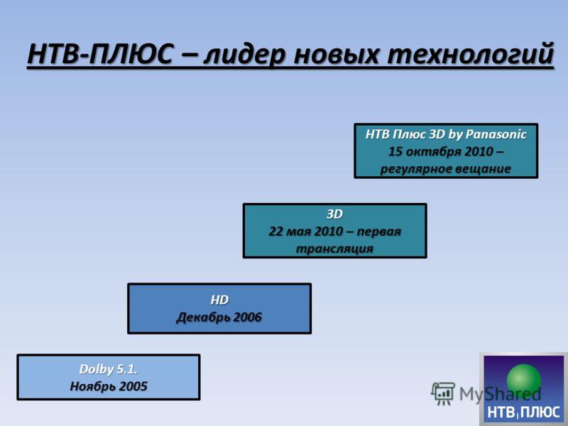НТВ-ПЛЮС – лидер новых технологий Dolby 5.1. Ноябрь 2005 HD Декабрь 2006 3D 22 мая 2010 – первая трансляция НТВ Плюс 3D by Panasonic 15 октября 2010 – регулярное вещание