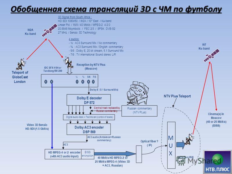 Обобщенная схема трансляций 3D с ЧМ по футболу Reception by NTV Plus (Moscow) Teleport of GlobeCast London MUXMUX Optical fiber ? ( IP) W2A Ku-band IDC SFX 4104 or Tandberg RX1290 Cinema(s) in Moscow (40 or 25 Mbit/s) (BISS) 4 audios: - ½ : AC3 Surro