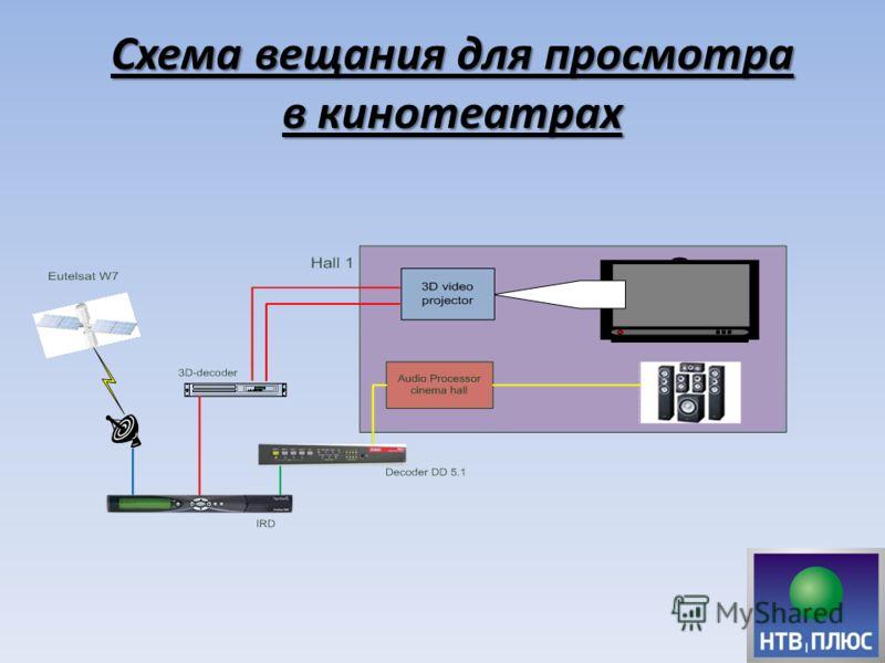 Схема вещания для просмотра в кинотеатрах