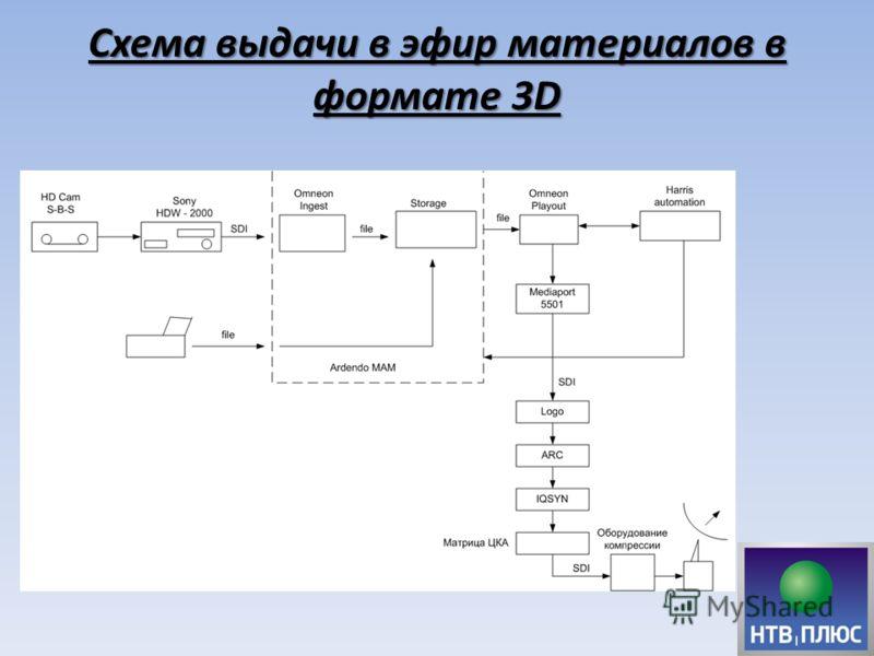 Схема выдачи в эфир материалов в формате 3D