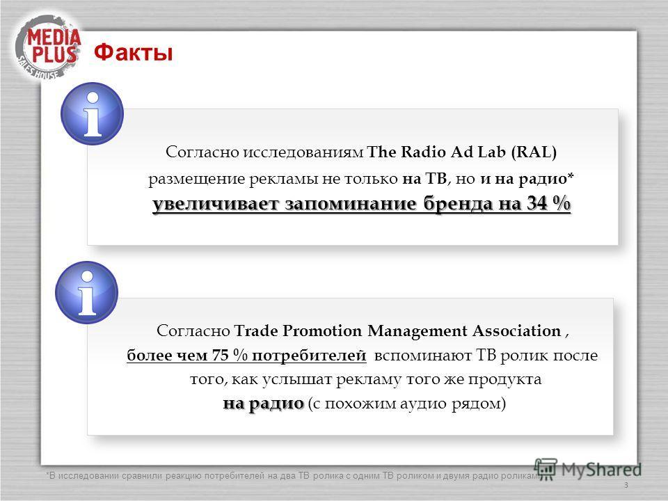 Факты 3 Согласно исследованиям The Radio Ad Lab (RAL) размещение рекламы не только на ТВ, но и на радио* увеличивает запоминание бренда на 34 % Согласно исследованиям The Radio Ad Lab (RAL) размещение рекламы не только на ТВ, но и на радио* увеличива