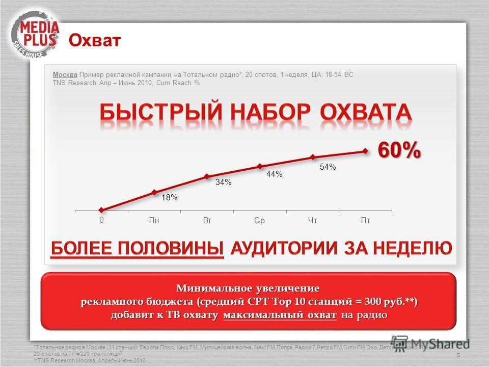 Охват 5 Минимальное увеличение рекламного бюджета (средний CPT Top 10 станций = 300 руб.**) рекламного бюджета (средний CPT Top 10 станций = 300 руб.**) добавит к ТВ охвату максимальный охват на радио добавит к ТВ охвату максимальный охват на радио М