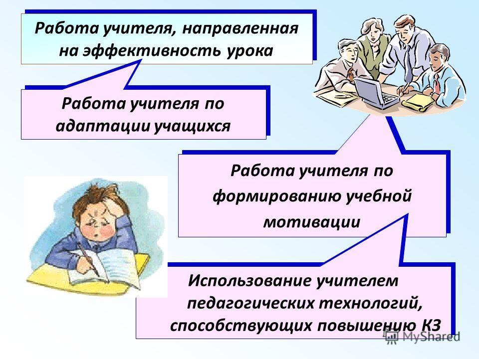 Работа учителя, направленная на эффективность урока Работа учителя по адаптации учащихся Работа учителя по формированию учебной мотивации Использование учителем педагогических технологий, способствующих повышению КЗ