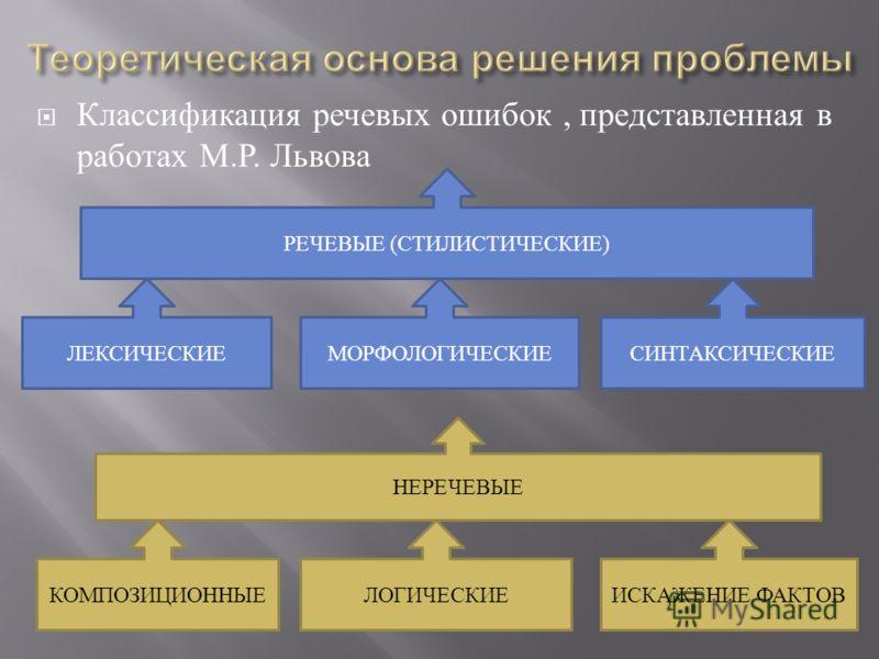 Классификация речевых ошибок, представленная в работах М. Р. Львова РЕЧЕВЫЕ (СТИЛИСТИЧЕСКИЕ) НЕРЕЧЕВЫЕ ЛЕКСИЧЕСКИЕМОРФОЛОГИЧЕСКИЕСИНТАКСИЧЕСКИЕ КОМПОЗИЦИОННЫЕЛОГИЧЕСКИЕИСКАЖЕНИЕ ФАКТОВ