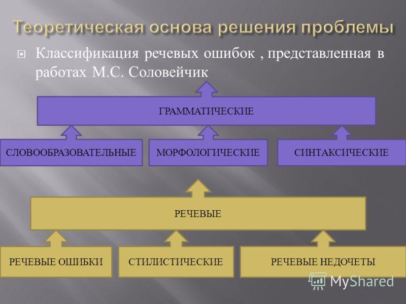 Классификация речевых ошибок, представленная в работах М. С. Соловейчик ГРАММАТИЧЕСКИЕ РЕЧЕВЫЕ СЛОВООБРАЗОВАТЕЛЬНЫЕМОРФОЛОГИЧЕСКИЕСИНТАКСИЧЕСКИЕ РЕЧЕВЫЕ ОШИБКИРЕЧЕВЫЕ НЕДОЧЕТЫСТИЛИСТИЧЕСКИЕ