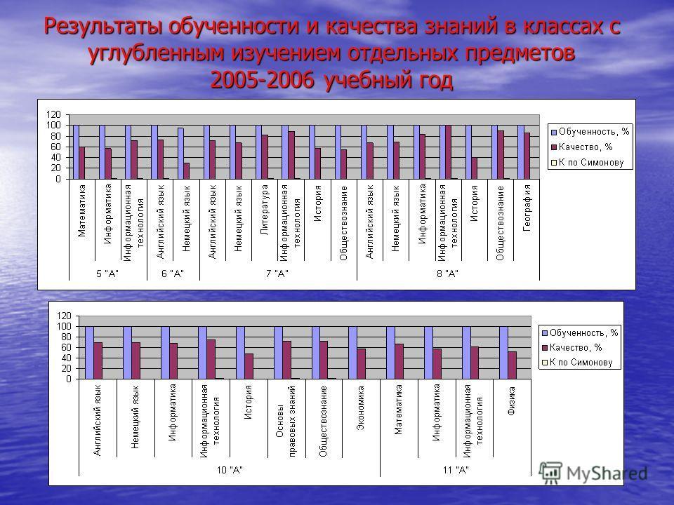 Результаты обученности и качества знаний в классах с углубленным изучением отдельных предметов 2005-2006 учебный год