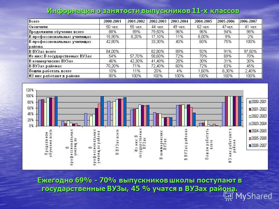 Информация о занятости выпускников 11-х классов Ежегодно 69% - 70% выпускников школы поступают в государственные ВУЗы, 45 % учатся в ВУЗах района.