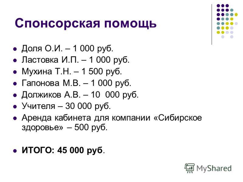 Спонсорская помощь Доля О.И. – 1 000 руб. Ластовка И.П. – 1 000 руб. Мухина Т.Н. – 1 500 руб. Гапонова М.В. – 1 000 руб. Должиков А.В. – 10 000 руб. Учителя – 30 000 руб. Аренда кабинета для компании «Сибирское здоровье» – 500 руб. ИТОГО: 45 000 руб.